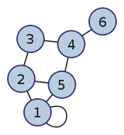 Introduction to graph algorithms: definitions and examples · YourBasic